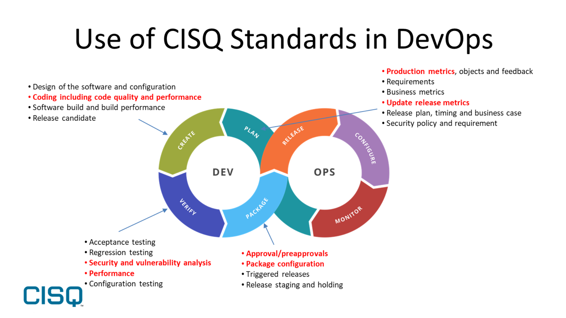 CISQ code quality standards in DevOps toolchain